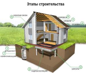 Как получить субсидию на строительство дома